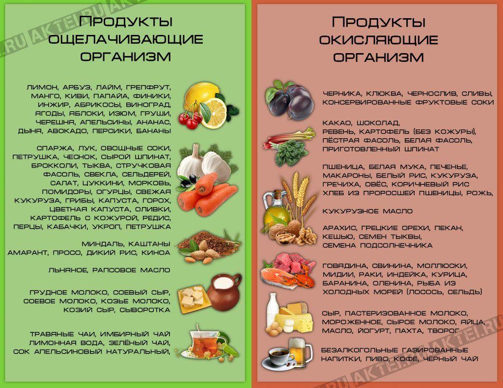 Щелочные продукты полный список