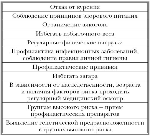 4. ПРИНЦИПЫ ПРЕДОХРАНЕНИЯ ОТ ОНКОЛОГИИ